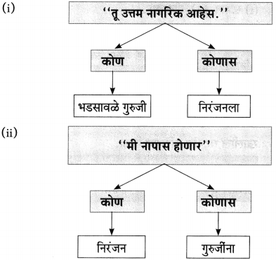Maharashtra Board Class 10 Marathi Aksharbharati Solutions Chapter 15 खरा नागरिक 18