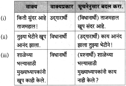 Maharashtra Board Class 10 Marathi Aksharbharati Solutions Chapter 15 खरा नागरिक 22