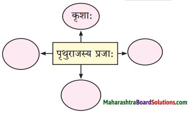 Maharashtra Board Class 10 Sanskrit Amod Solutions Chapter 1 आधकृषकः पृयुवैयः 2
