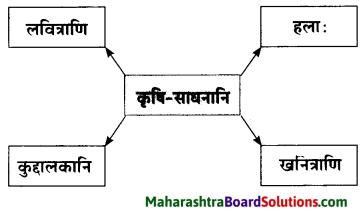 Maharashtra Board Class 10 Sanskrit Amod Solutions Chapter 1 आधकृषकः पृयुवैयः 5