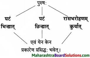 Maharashtra Board Class 10 Sanskrit Amod Solutions Chapter 3 सूक्तिसुधा 9