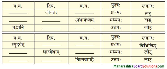 Maharashtra Board Class 10 Sanskrit Amod Solutions Chapter 5 स एव परमाणुः 4