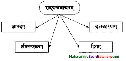 Maharashtra Board Class 10 Sanskrit Amod Solutions Chapter 8 वाचनप्रशंसा 5