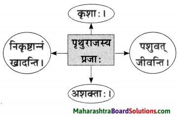 Maharashtra Board Class 10 Sanskrit Anand Solutions Chapter 1 आद्यकृषक पृथुवैन्य 7