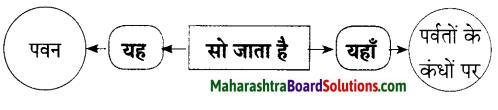 Maharashtra Board Class 9 Hindi Lokbharti Solutions Chapter 6 निसर्ग वैभव 14