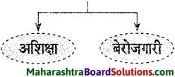 Maharashtra Board Class 9 Hindi Lokvani Solutions Chapter 2 झुमका 5