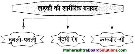Maharashtra Board Class 9 Hindi Lokvani Solutions Chapter 2 झुमका 6