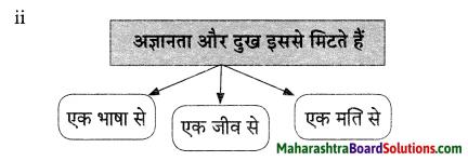Maharashtra Board Class 9 Hindi Lokvani Solutions Chapter 3 निज भाषा 4