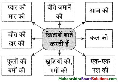 Maharashtra Board Class 9 Hindi Lokvani Solutions Chapter 5 किताबें कुछ कहना चाहती हैं 2