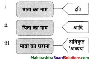 Maharashtra Board Class 9 Hindi Lokvani Solutions Chapter 6 'इत्यादि' की आत्मकहानी 3