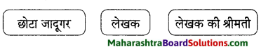 Maharashtra Board Class 9 Hindi Lokvani Solutions Chapter 7 छोटा जादूगर 2.