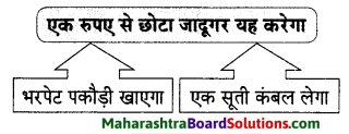 Maharashtra Board Class 9 Hindi Lokvani Solutions Chapter 7 छोटा जादूगर 6