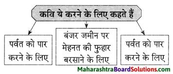 Maharashtra Board Class 9 Hindi Lokvani Solutions Chapter 8 जिंदगी की बड़ी जरूरत है हार..! 1