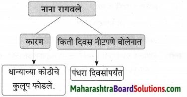 Maharashtra Board Class 9 Marathi Aksharbharati Solutions Chapter 10 कुलूप 14