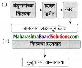 Maharashtra Board Class 9 Marathi Aksharbharati Solutions Chapter 10 कुलूप 17