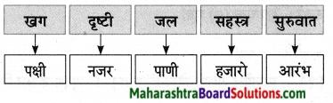 Maharashtra Board Class 9 Marathi Aksharbharati Solutions Chapter 11 आभाळातल्या पाऊलवाटा 11