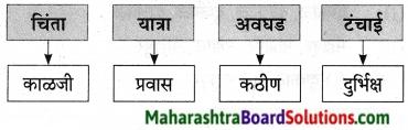 Maharashtra Board Class 9 Marathi Aksharbharati Solutions Chapter 11 आभाळातल्या पाऊलवाटा 27