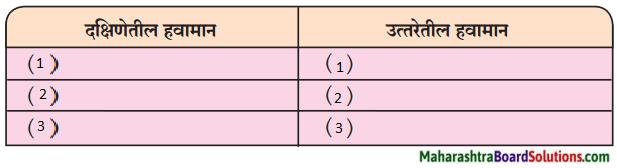 Maharashtra Board Class 9 Marathi Aksharbharati Solutions Chapter 11 आभाळातल्या पाऊलवाटा 4