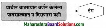 Maharashtra Board Class 9 Marathi Aksharbharati Solutions Chapter 11 आभाळातल्या पाऊलवाटा 8