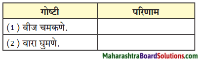 Maharashtra Board Class 9 Marathi Aksharbharati Solutions Chapter 12 पुन्हा एकदा 1
