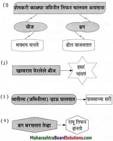 Maharashtra Board Class 9 Marathi Aksharbharati Solutions Chapter 13 तिफन 3
