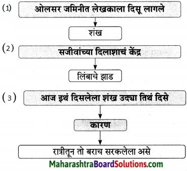 Maharashtra Board Class 9 Marathi Aksharbharati Solutions Chapter 14 ते जीवनदायी झाड 7