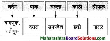 Maharashtra Board Class 9 Marathi Aksharbharati Solutions Chapter 15 माझे शिक्षक व संस्कार 14