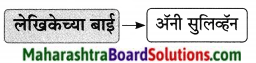 Maharashtra Board Class 9 Marathi Aksharbharati Solutions Chapter 16 शब्दांचा खेळ 14