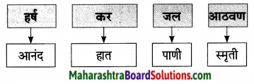 Maharashtra Board Class 9 Marathi Aksharbharati Solutions Chapter 16 शब्दांचा खेळ 22