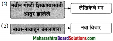 Maharashtra Board Class 9 Marathi Aksharbharati Solutions Chapter 16 शब्दांचा खेळ 25.1