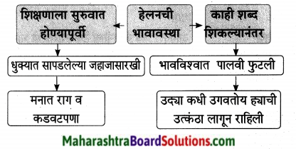 Maharashtra Board Class 9 Marathi Aksharbharati Solutions Chapter 16 शब्दांचा खेळ 4
