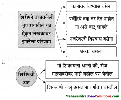 Maharashtra Board Class 9 Marathi Aksharbharati Solutions Chapter 3 'बेटा, मी ऐकतो आहे!' 17