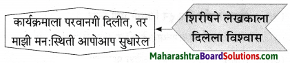 Maharashtra Board Class 9 Marathi Aksharbharati Solutions Chapter 3 'बेटा, मी ऐकतो आहे!' 36