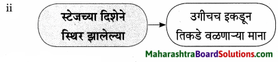 Maharashtra Board Class 9 Marathi Aksharbharati Solutions Chapter 3 'बेटा, मी ऐकतो आहे!' 7