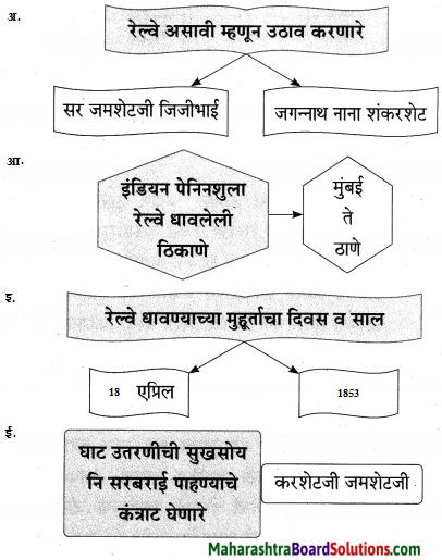 Maharashtra Board Class 9 Marathi Aksharbharati Solutions Chapter 4 जी. आय. पी. रेल्वे 4