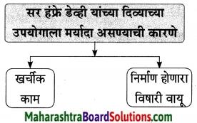 Maharashtra Board Class 9 Marathi Aksharbharati Solutions Chapter 7 दिव्याच्या शोधामागचे दिव्य 12