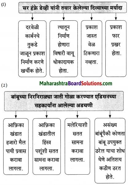 Maharashtra Board Class 9 Marathi Aksharbharati Solutions Chapter 7 दिव्याच्या शोधामागचे दिव्य 2