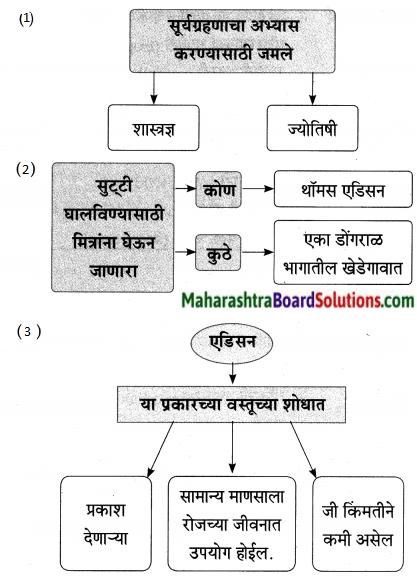 Maharashtra Board Class 9 Marathi Aksharbharati Solutions Chapter 7 दिव्याच्या शोधामागचे दिव्य 5