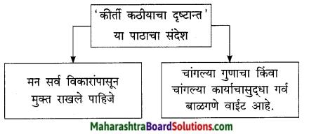 Maharashtra Board Class 9 Marathi Kumarbharti Solutions Chapter 3 कीर्ती कठीयाचा दृष्टान्त 6