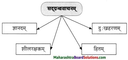 Maharashtra Board Class 10 Sanskrit Anand Solutions Chapter 7 वाचनप्रशंसा 4