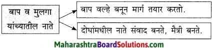 Maharashtra Board Class 9 Marathi Kumarbharti Solutions Chapter 4 नात्यांची घट्ट वीण 10