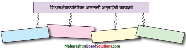 Maharashtra Board Class 9 Marathi Kumarbharti Solutions Chapter 5 एक होती समई 2.1