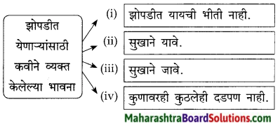 Maharashtra Board Class 9 Marathi Kumarbharti Solutions Chapter 6 या झोपडीत माझ्या 2