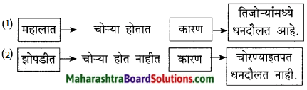 Maharashtra Board Class 9 Marathi Kumarbharti Solutions Chapter 6 या झोपडीत माझ्या 6