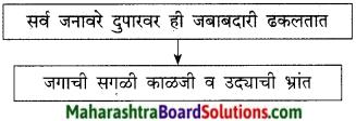Maharashtra Board Class 9 Marathi Kumarbharti Solutions Chapter 7 दुपार 10