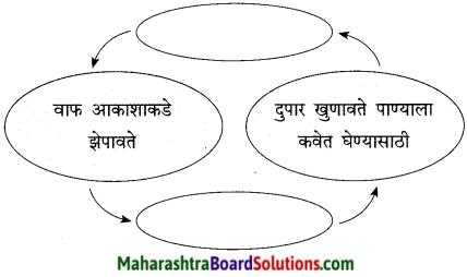 Maharashtra Board Class 9 Marathi Kumarbharti Solutions Chapter 7 दुपार 11