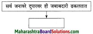Maharashtra Board Class 9 Marathi Kumarbharti Solutions Chapter 7 दुपार 9