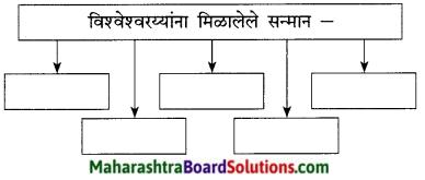 Maharashtra Board Class 9 Marathi Kumarbharti Solutions Chapter 8 अभियंत्यांचे दैवत-डॉ. विश्वेश्वरय्या 7