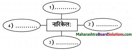 Maharashtra Board Class 9 Sanskrit Aamod Solutions Chapter 14 काव्यशास्त्रविनोदः 7