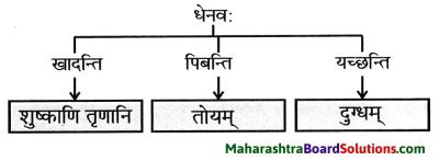 Maharashtra Board Class 9 Sanskrit Anand Solutions Chapter 2 अव्ययमाला 3
